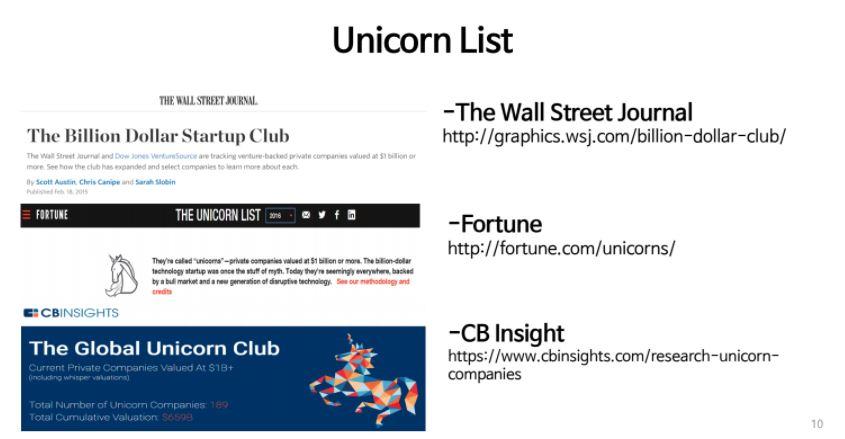 unicorn list