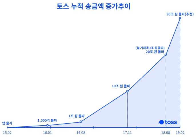 토스 누적 송금액 증가 추이 그래프